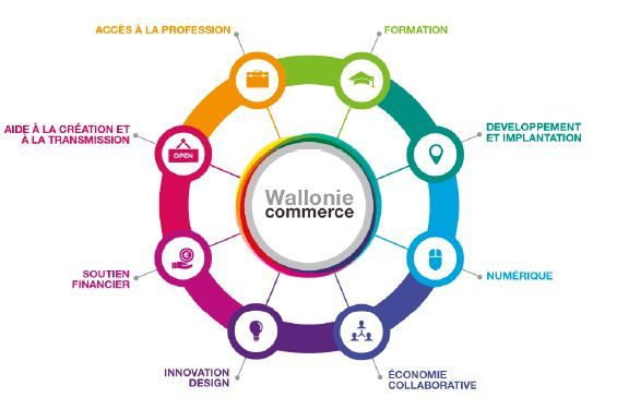 Magazine Wallonie Commerce - 1è parution